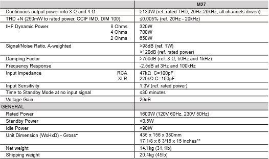 NAD M27 Amplificateur de puissance HC - Hi-Fi, Home-Cinéma